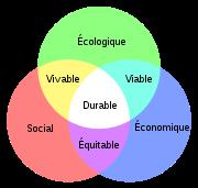 180px-Schéma_du_développement_durable.svg